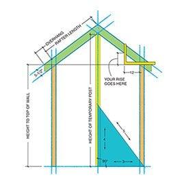 Figure B: Rafter design