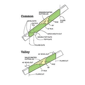 Figure C: Rafter cuts