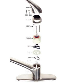 How ceramic disc faucets are assembled.