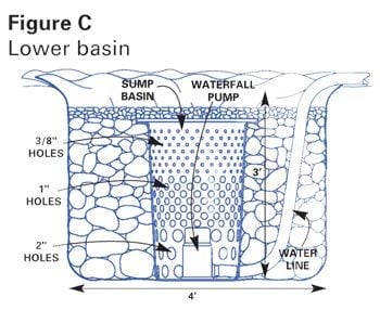 Figure C: Lower basin