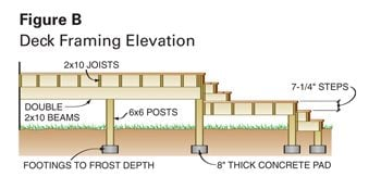 Figure B: Framing Elevation deck blueprint