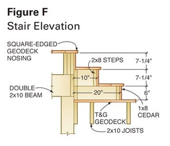 Figure F: Stair Elevation deck blueprint