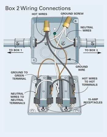 how to install surface mounted wiring and conduit the 240 volt gfci receptacle wiring diagram 240 volt gfci receptacle wiring diagram