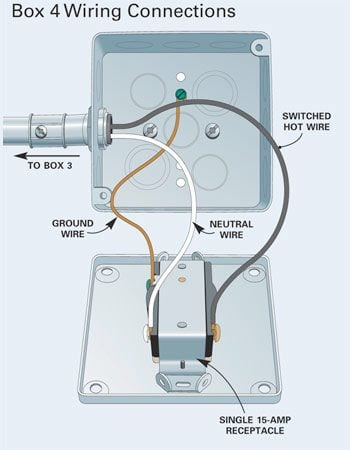 how to install surface mounted wiring and conduit family handyman rh familyhandyman com Metal Socket Box HSN Code Metal Impact Socket Case