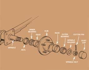 repacking trailer wheel bearings the family handyman rh familyhandyman com Parts of a Bearing Tapered Bearings Schematic