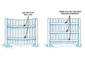 Build Privacy Fences
