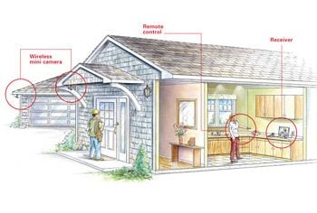 Illustration Of Home Wireless Camera Home Security System