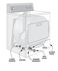 Figure C Gas dryer