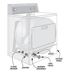 Figure C Gas dryer