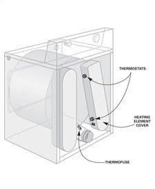 Figure D electric dryer