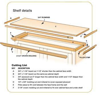 Fig. A Shelf Details