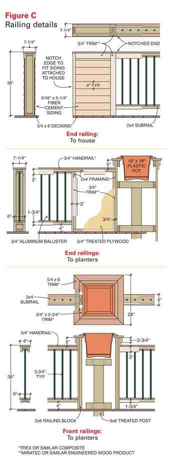 Figure C: Railing details