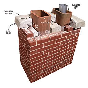 Typical masonry chimney