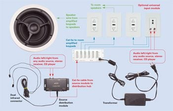 home audio installation install a whole house audio system family rh familyhandyman com sonos ceiling speaker wiring diagram Inside Wiring in Ceiling Speakers