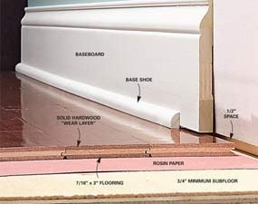Fig. A: Engineered Wood Floor Details