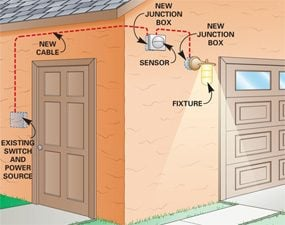 New junction boxes