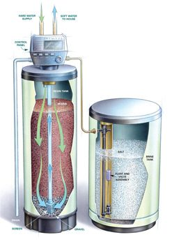 How a standard water softener works.