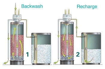 Illustration of backwash and recharge functions