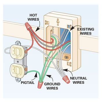 how to add outlets easily with surface wiring family handyman rh familyhandyman com outlet box wiring 3 black 3 white wires extend wiring from outlet box