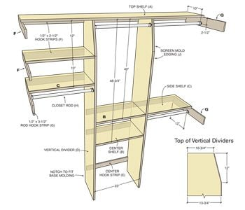 Closet Organization: A Simple Shelf and Rod System ...