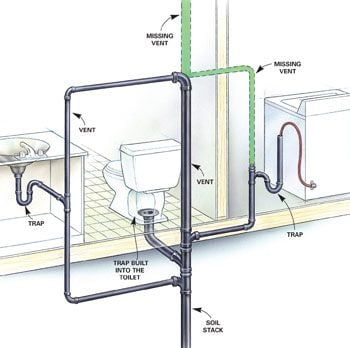 Figure A drains and vents. Signs of Poorly Vented Plumbing Drain Lines   Family Handyman