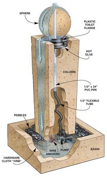 Concrete fountain parts