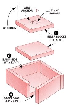 Basin form