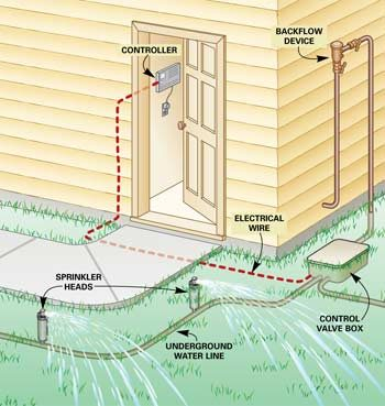 Figure A: How a sprinkler system works illustration