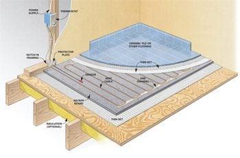 Figure A: Electric floor heat details