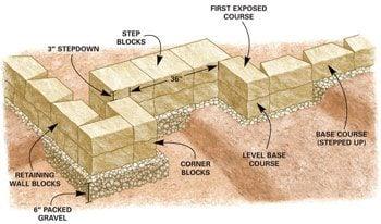 Figure A – 1 Level base