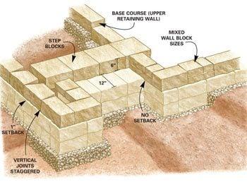 Figure A - 3 Cap blocks