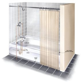 Figure A: tub/shower leaks