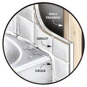Figure A: close-up of tub corner