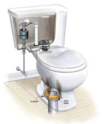 Figure B: Toilet flange leaks