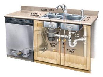 Figure C: sink