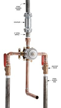 Use a galvanized pipe coupler to connect to the shower faucet body.