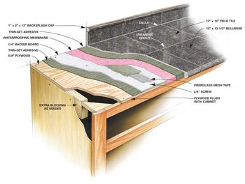 Granite Countertops How To Install Granite Tile The