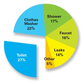 Figure A: Where's Your Water Going
