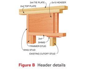 Figure B: Header Details