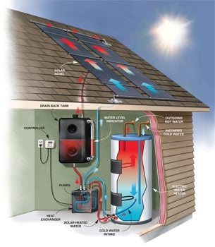 Solar hot water system parts solar powered water heater