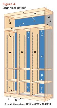 Figure A: Organizer Details