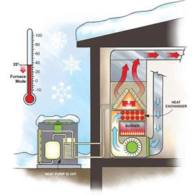 Efficient Heating: Duel-Fuel Heat Pump