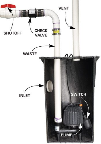 Sewage pump cutaway