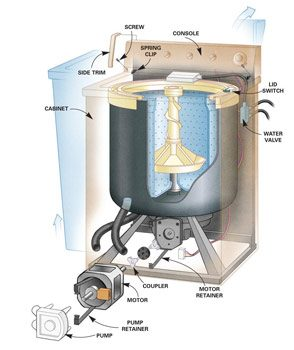 Cutaway view of whirlpool washer repair