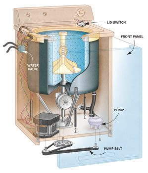 Maytag Washer Repair diagram