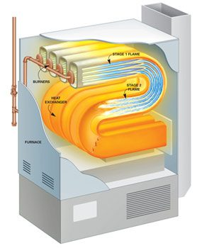 Cutaway of two-stage furnace