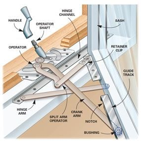 Fig. A: Casement Window Operation