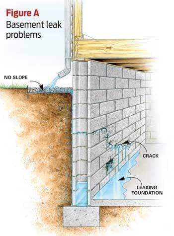 Figure A: Basement Leak Problem