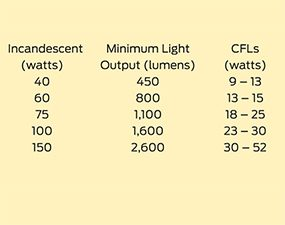 Brightness chart