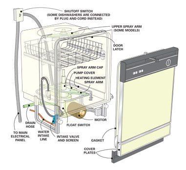 Dishwasher parts illustration